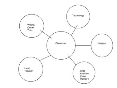Classroom network visualization (diagram)