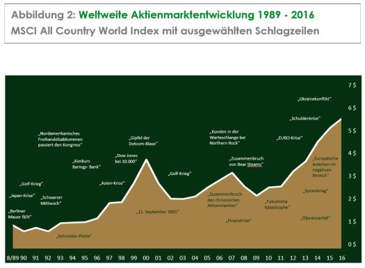 Abbildung 2: Weltweite Aktienmarktentwicklung 1989-2016