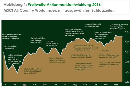 Abbildung 1: Weltweite Aktienmarktentwicklung 2016