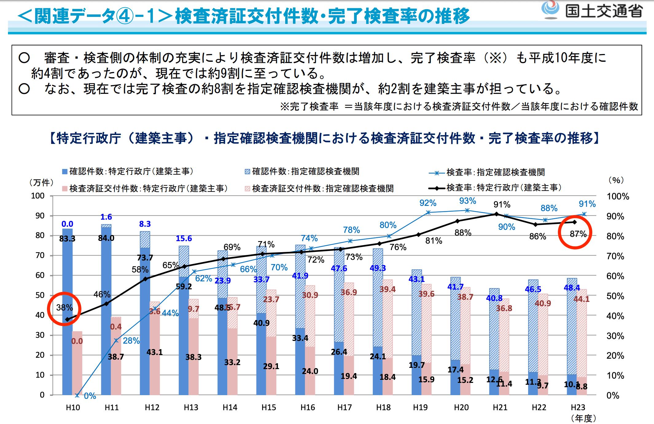 完了検査率の推移(国土交通省より)