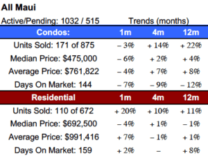 Maui Real Estate Market Snapshot May 2018
