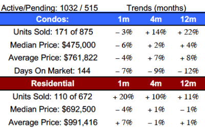 Maui Market Shifting? Maui Real Estate Market June 2018