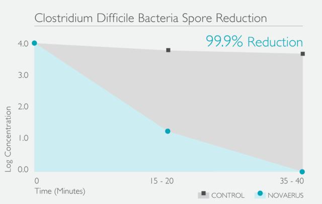 Novaerus 空氣消毒空氣淨化機減少艱難梭菌孢子