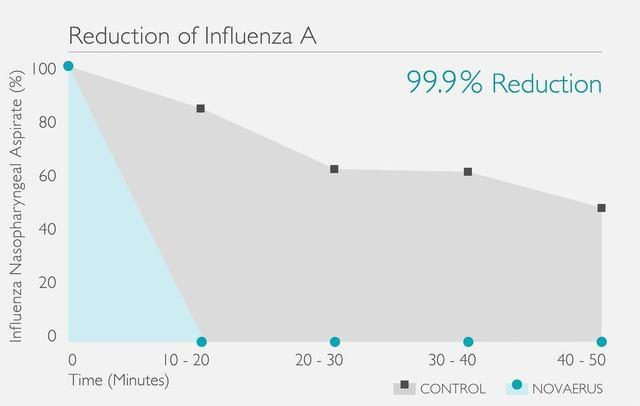 Novaerus 空氣消毒空氣淨化機減少甲型流感 (Influenza A)