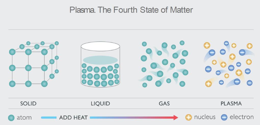 Plasma - the fourth state of matter_Novaerus