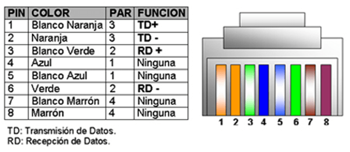 rj45 b wiring diagram bmw x5 parts normas 568a y 568b | alonso's blog