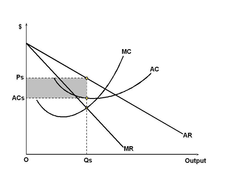Short-run_equilibrium_of_the_firm_under_monopolistic