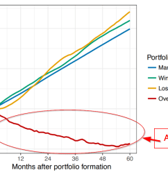 avoiding overpriced winners a better way to capture the momentum premium  [ 1097 x 749 Pixel ]