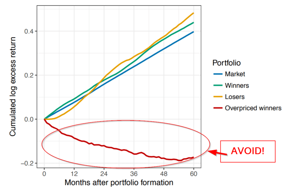 medium resolution of avoiding overpriced winners a better way to capture the momentum premium