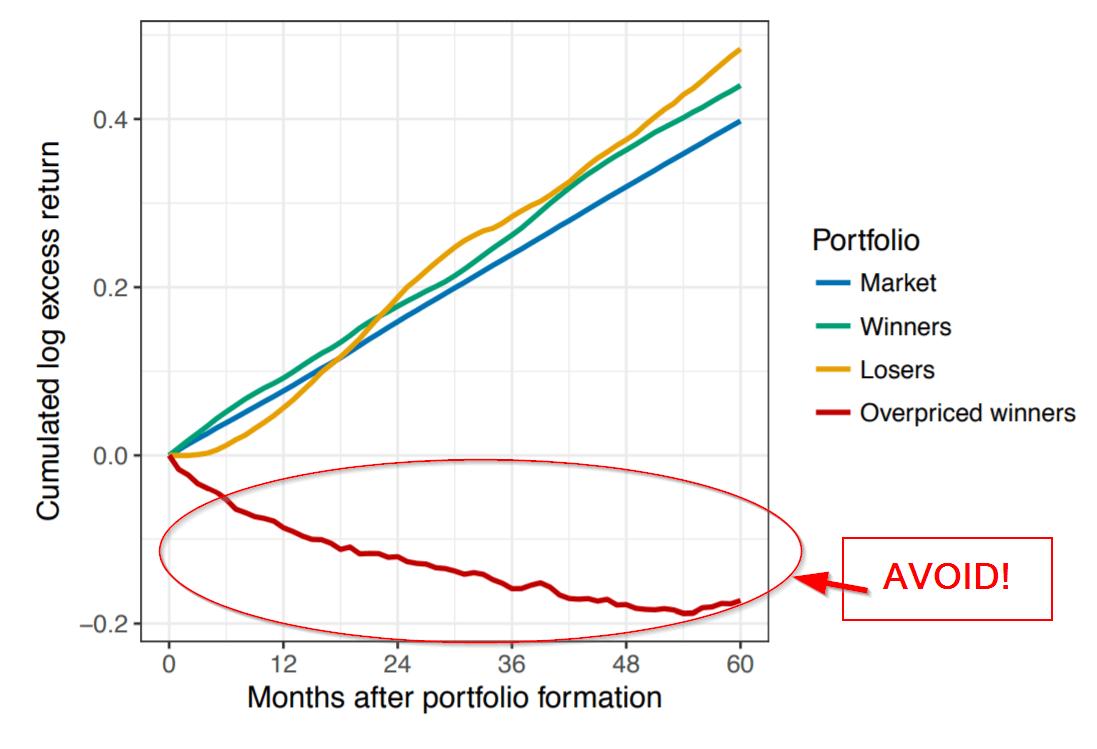 hight resolution of avoiding overpriced winners a better way to capture the momentum premium
