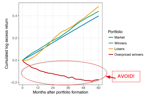 small resolution of avoiding overpriced winners a better way to capture the momentum premium