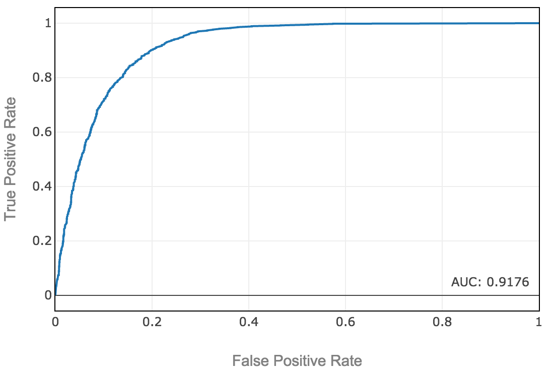 hight resolution of roc curve