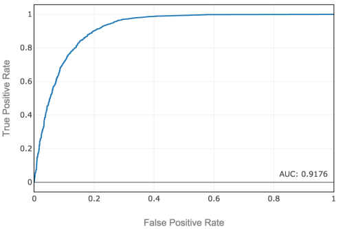 small resolution of roc curve