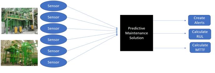 preventive maintenance approach