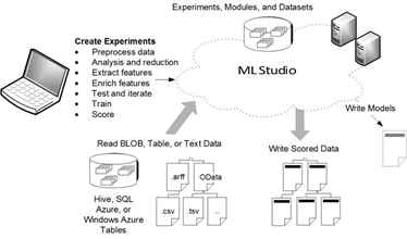 azure ml data studio