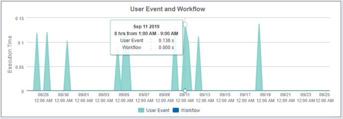 User Event Workflow
