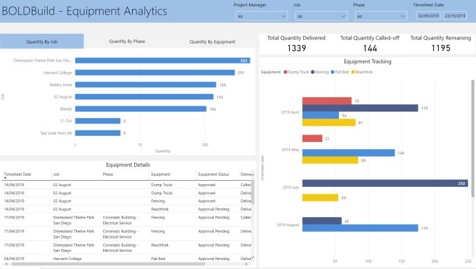 Equipment Analytics