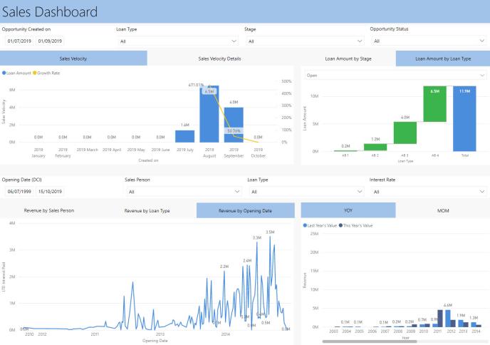 Sales Dashboard Financials