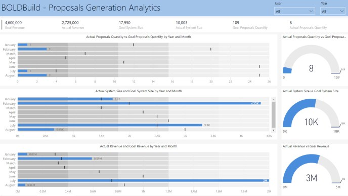 Vital Factors - Proposals Generation