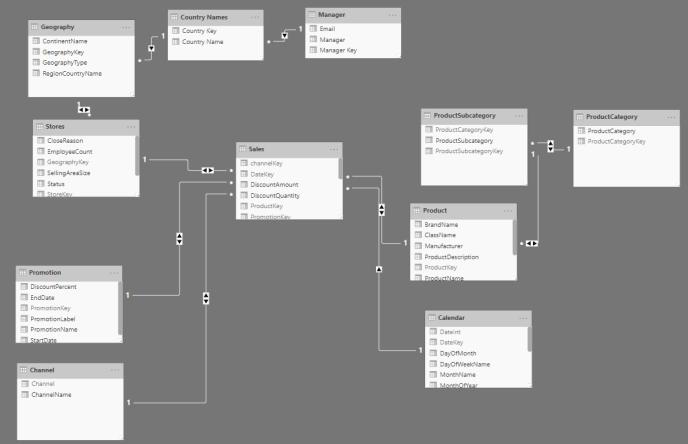 Dataset Model
