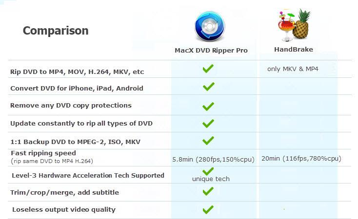 MacX DVD Ripper Pro - Fastest HandBrake Alternative to Rip
