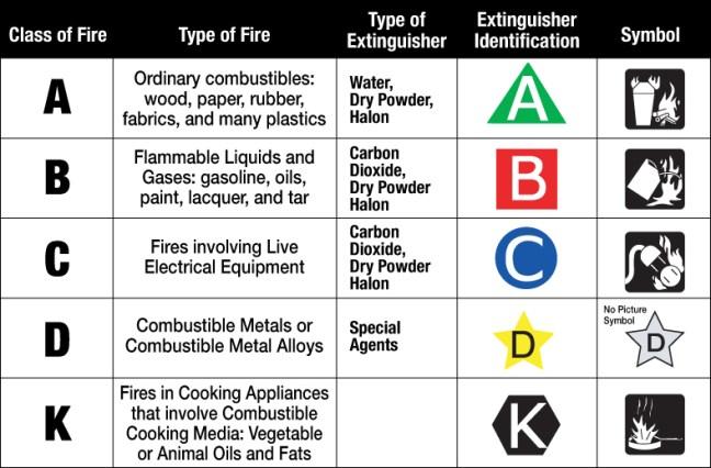 Class_of_Fire_