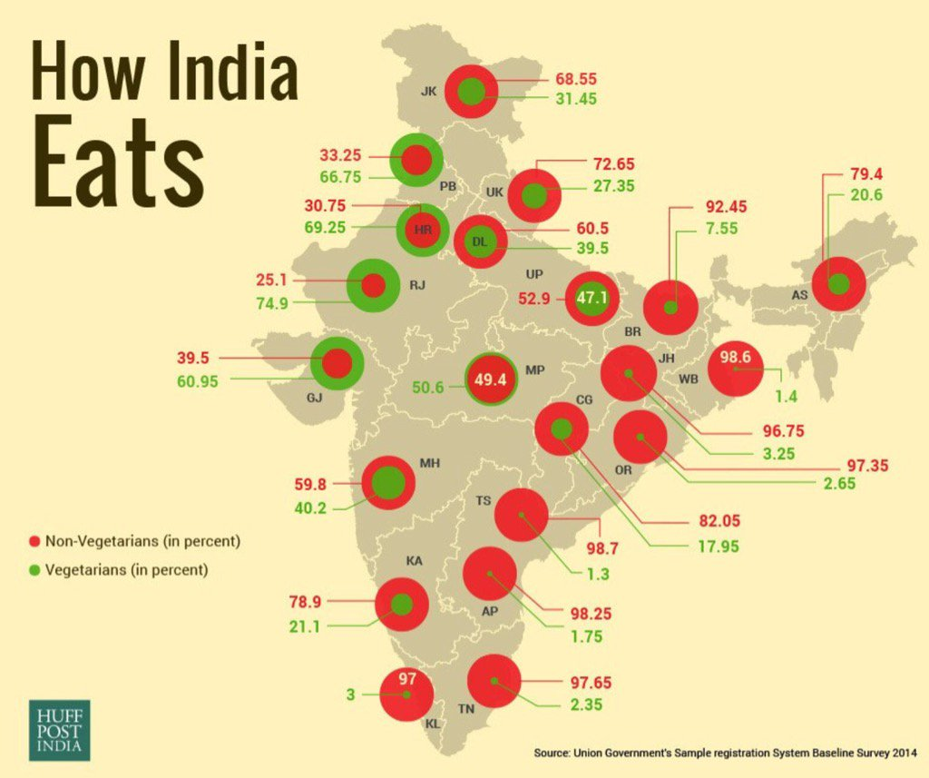 Chart How India Eats Alpha Ideas
