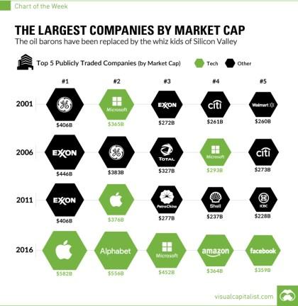 largest-companies-by-market-cap-chart
