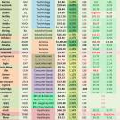 تنويع الأسهم، ومعدلات المخاطر