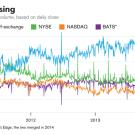 بيانات الأسواق المظلمة