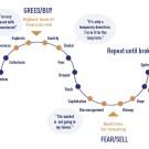 دورة السوق وتحقيق العوائد