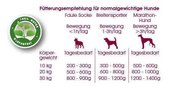 fuetterungsempfehlung-alpha-natural-rind