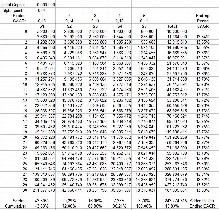 Sector Contribution to Portfolio Performance