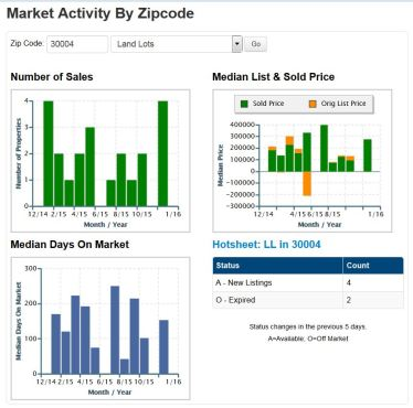 Real Estate Market Activity For 30004 Land For Sale January 2016