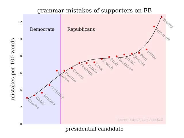 Grammar vs. politics. Or, education vs. ideology.