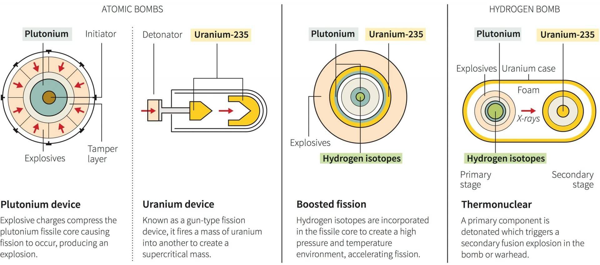 Laa De Hidrogeno De Corea Del Norte Como Funciona Y