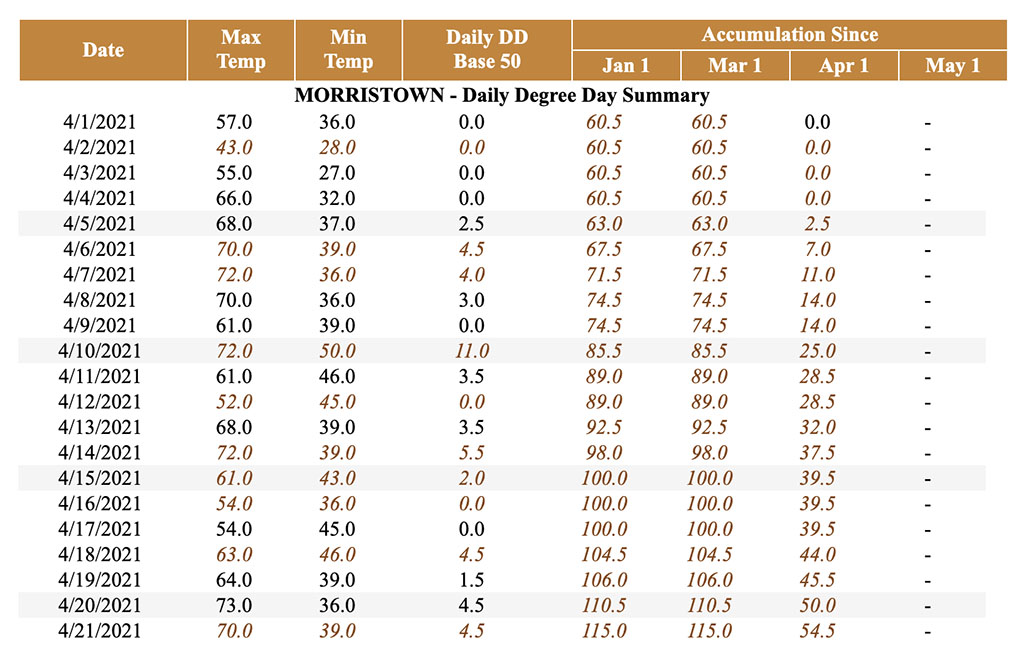 Chart of Growing Degree Days for 2021 in Morristown, NJ through April 21.