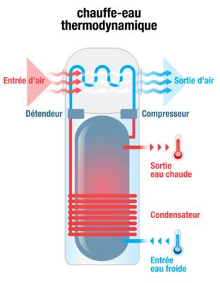 ballon d eau chaude thermodynamique
