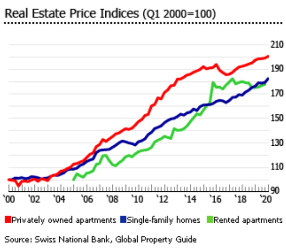 Housing Prices Graph