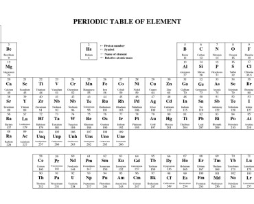 Printable Periodic Table Full Names And Symbols