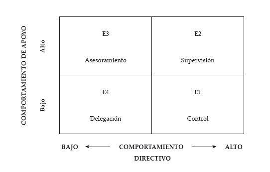Los 4 estilos del liderazgo situacional