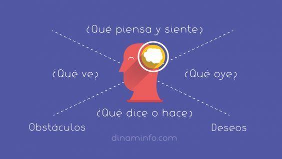 El mapa de empatía del mentee