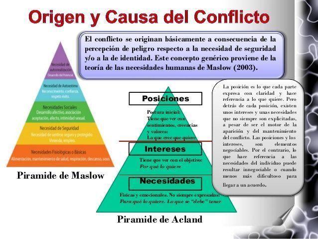 Pirámide de los Conflictos