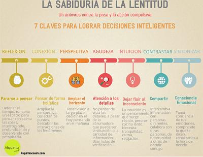 Infografía: La sabiduría de la lentitud