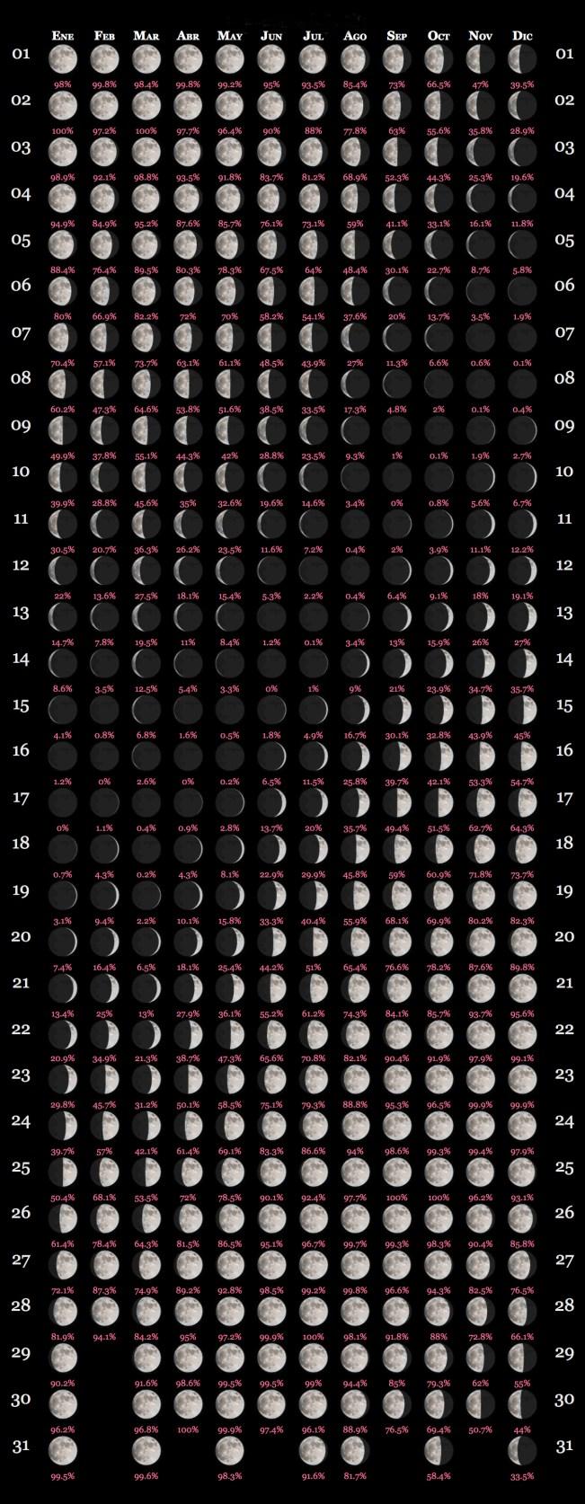 calendariolunar2018esp