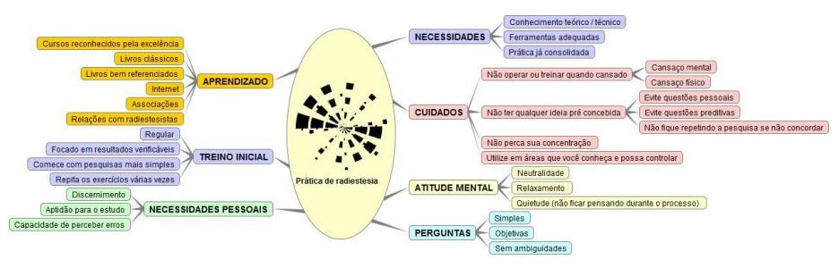 Mapa Mental de Radiestesia - Alquimia Operativa
