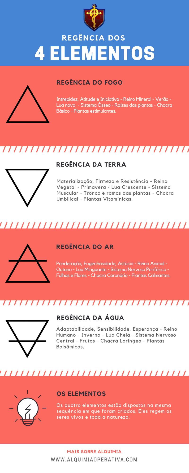 infográfico regência dos 4 elementos