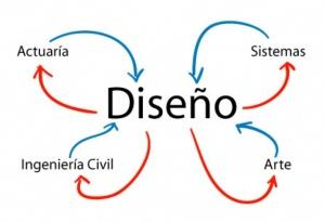 diseno interdisciplinario