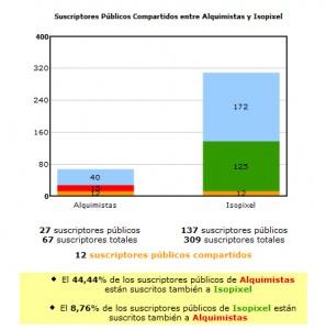Gráficas comparativas de suscripciones…