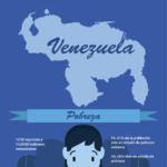 Infografía con datos sobre pobreza y alimentación en Venezuela
